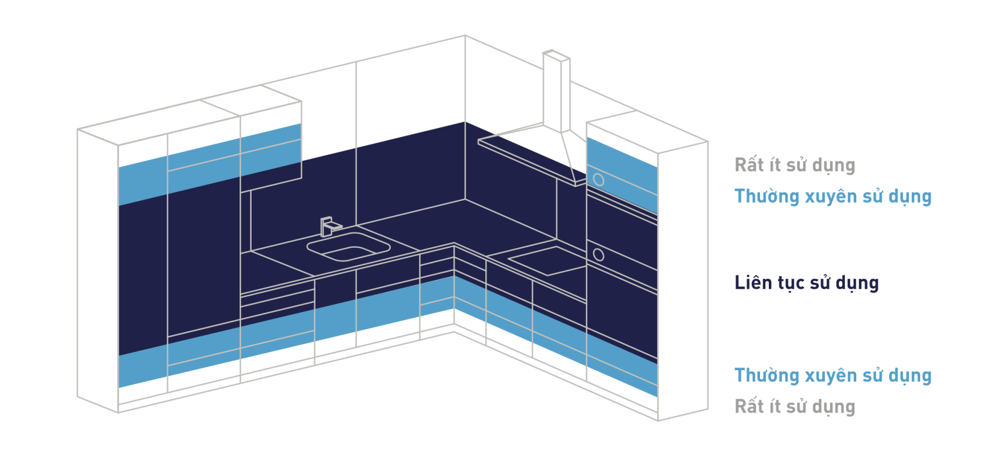 Nguyên tắc thiết kế tủ bếp tối ưu công năng và tiết kiệm thời gian