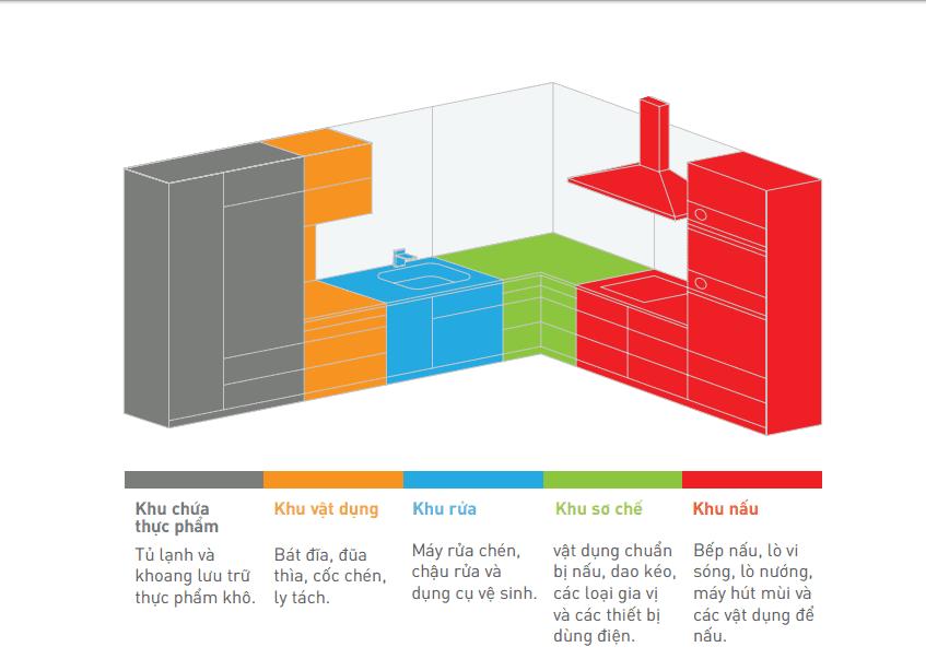 Cách lựa chọn và thiết kế tủ bếp lý tưởng cho gia đình trẻ