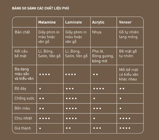so sánh 4 loại chất liệu phủ bề mặt cốt gỗ làm tủ bếp