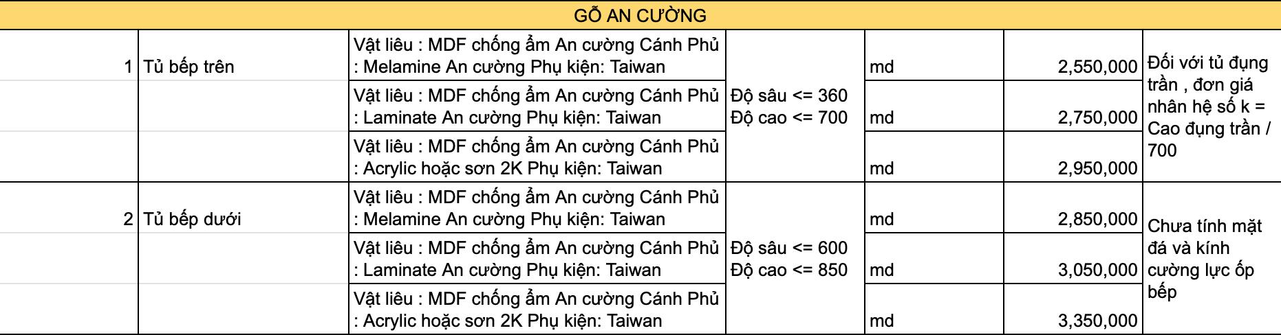 can-thong-tin-co-so-dong-tu-bep-cao-cap-tai-quan-1